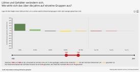 2018-02-05_verteilung-at_lohnsteuerstatistik_1980-1986